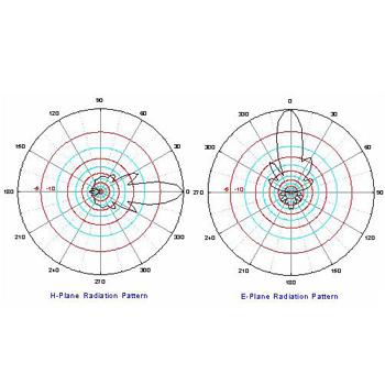 2.4GHz 天線規格