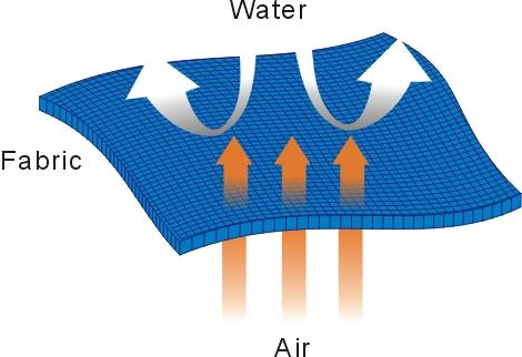 環保 撥水劑 Uniguard 30A , Soleil Corporation
