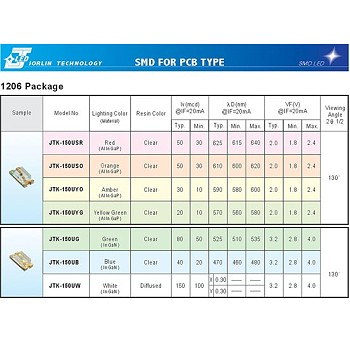 SMD FOR PCB TYPE--1206 Package