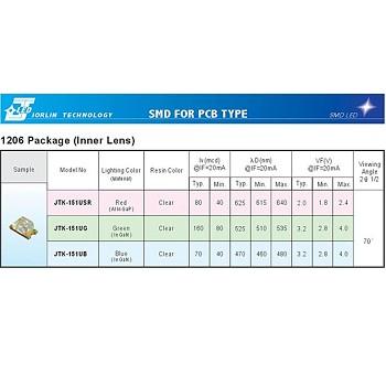 SMD FOR PCB TYPE--1206 Package (Inner Lens)