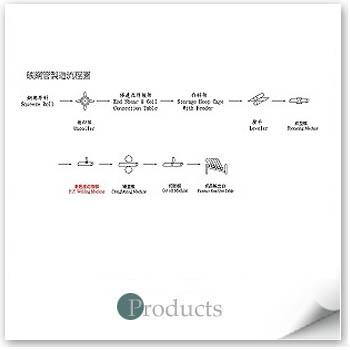 碳鋼流程圖